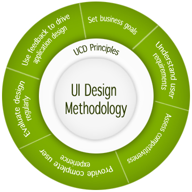 UI Development Methodology
