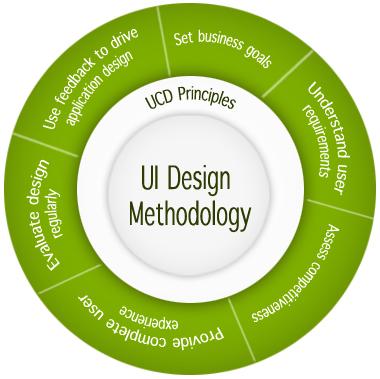 UI Development Methodology