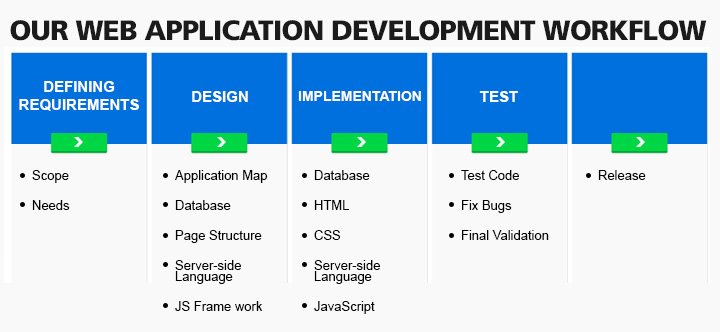 Our-Web-Application-Development-Workflow