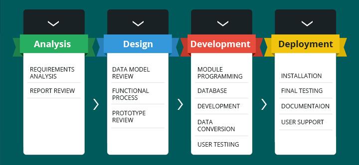 application_development_services
