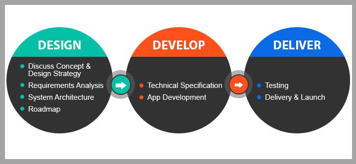 mobile-app-design-and-development-process