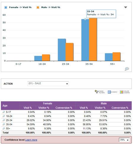 Yahoo web analysis