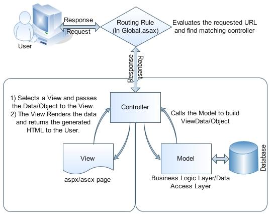 ASP Dot Net MVC