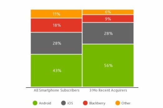 nielson-mobile-study-chart
