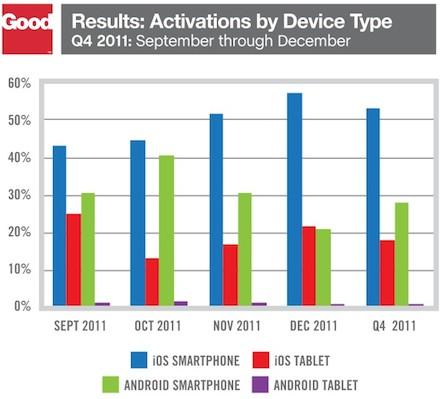 report on enterprise activation