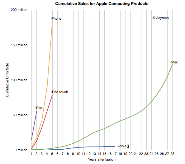 Apple sale of iOS devices