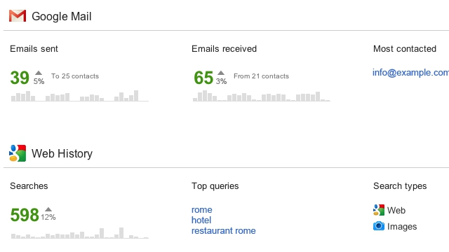 Google Launches Account Activity Feature to Track Usage of ...