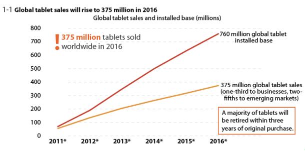 tablet sales in 2016