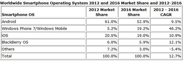 smartphone sales 2016