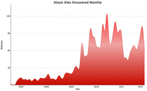 Google's data on malware