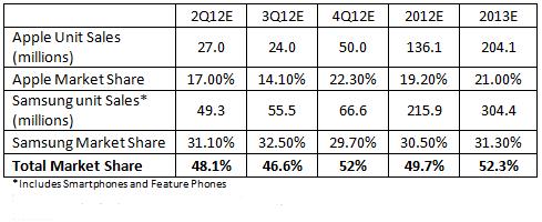 smartphone sales forecast