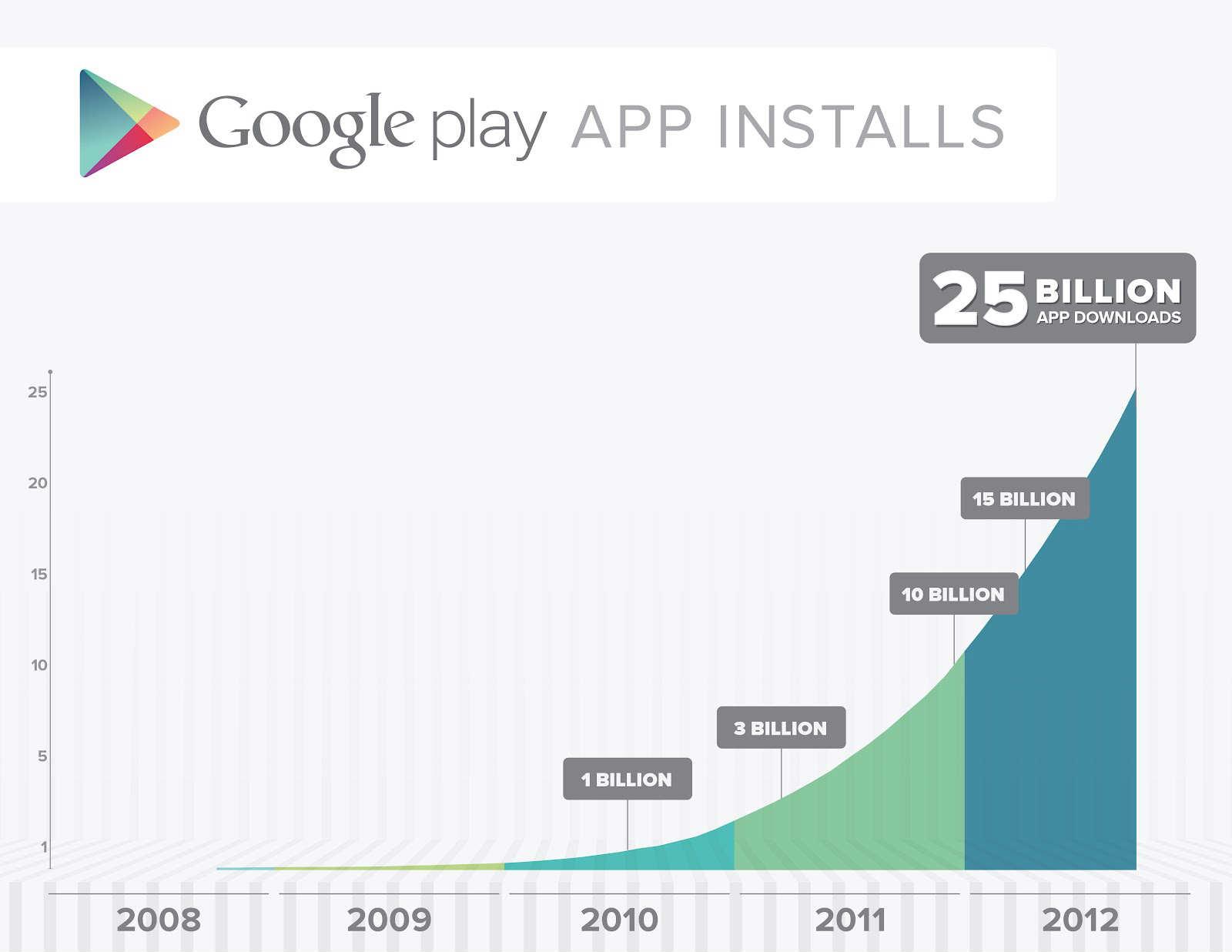 Google Play hits 25 billion downloads