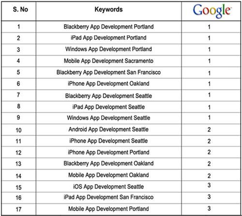Forix Mobile keyword