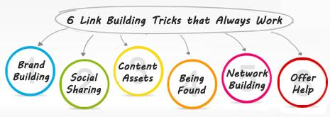 6 Link Building Tricks that Always Work
