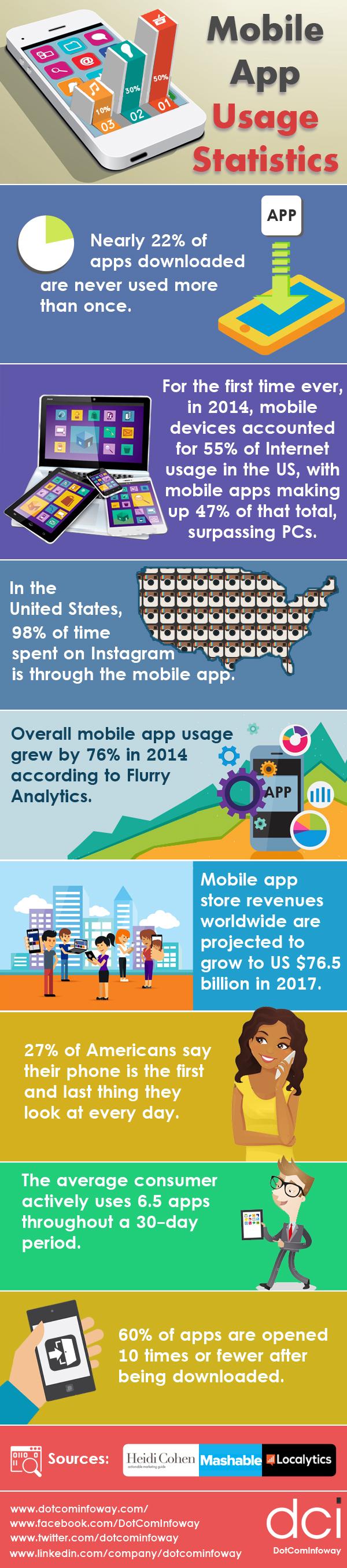 Mobile App Usage Statistics