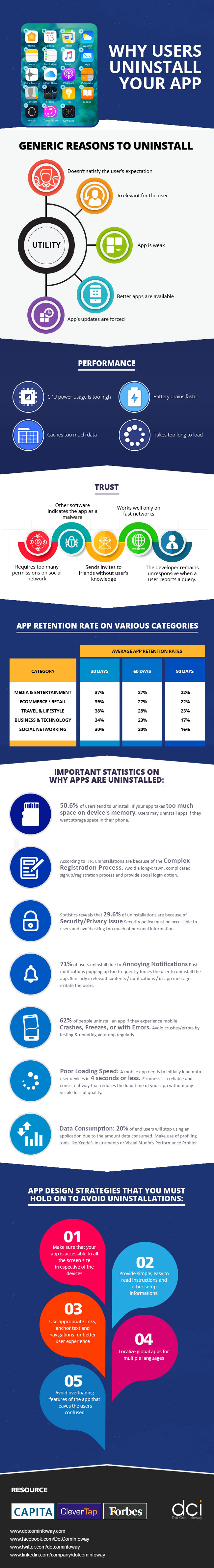 Why-Users-Uninstall-Your-App-Infographic