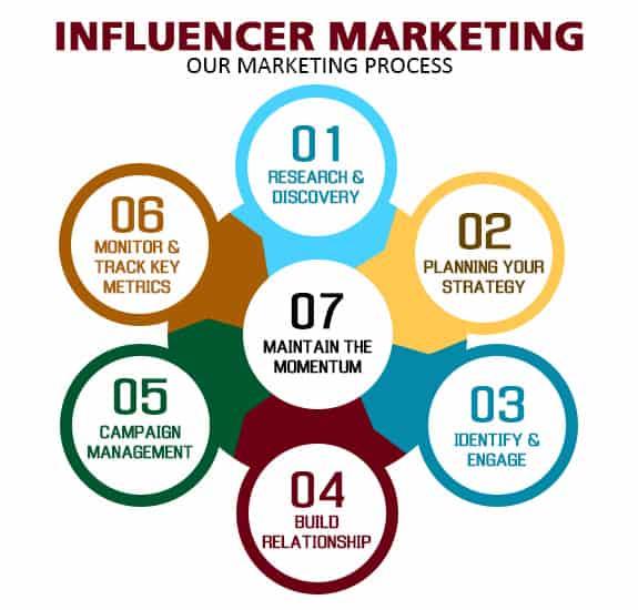 Influencer Marketing Services, Influencer Marketing Agency ...