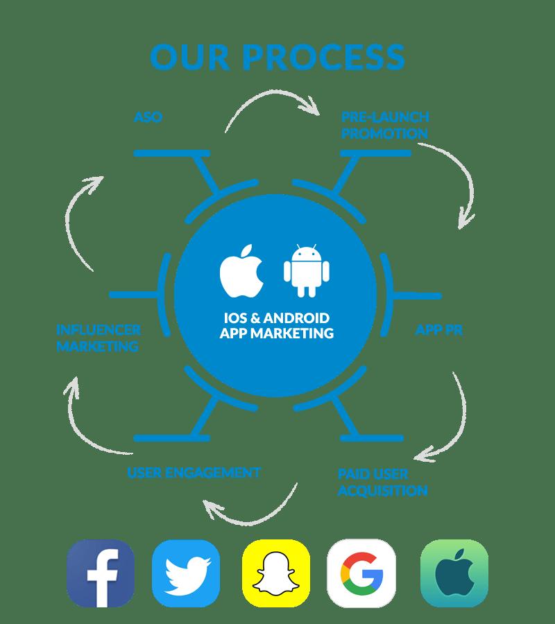 appsmarketing-process1