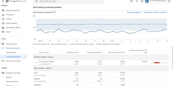 Conversions Analysis